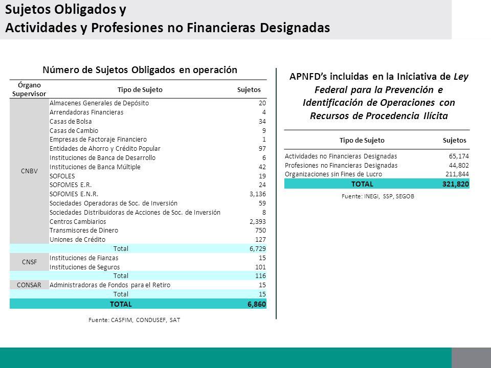 Sujetos Obligados y Actividades y Profesiones no Financieras Designadas Número de Sujetos Obligados en operación Fuente: CASFIM, CONDUSEF, SAT Órgano
