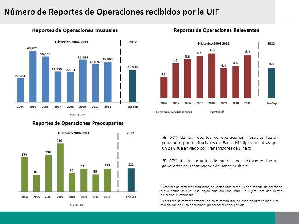 Número de Reportes de Operaciones recibidos por la UIF *Para fines únicamente estadísticos, se contabilizan como un solo reporte de operación inusual