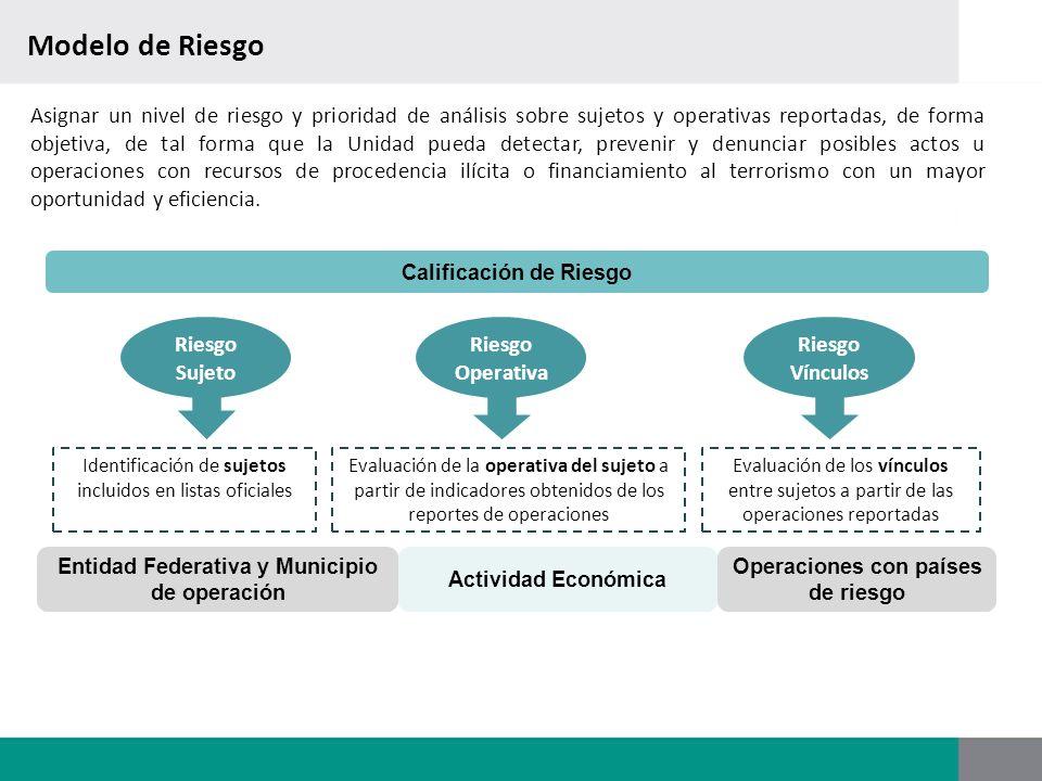 Riesgo Sujeto Riesgo Vínculos Riesgo Operativa Modelo de Riesgo Entidad Federativa y Municipio de operación Actividad Económica Asignar un nivel de ri