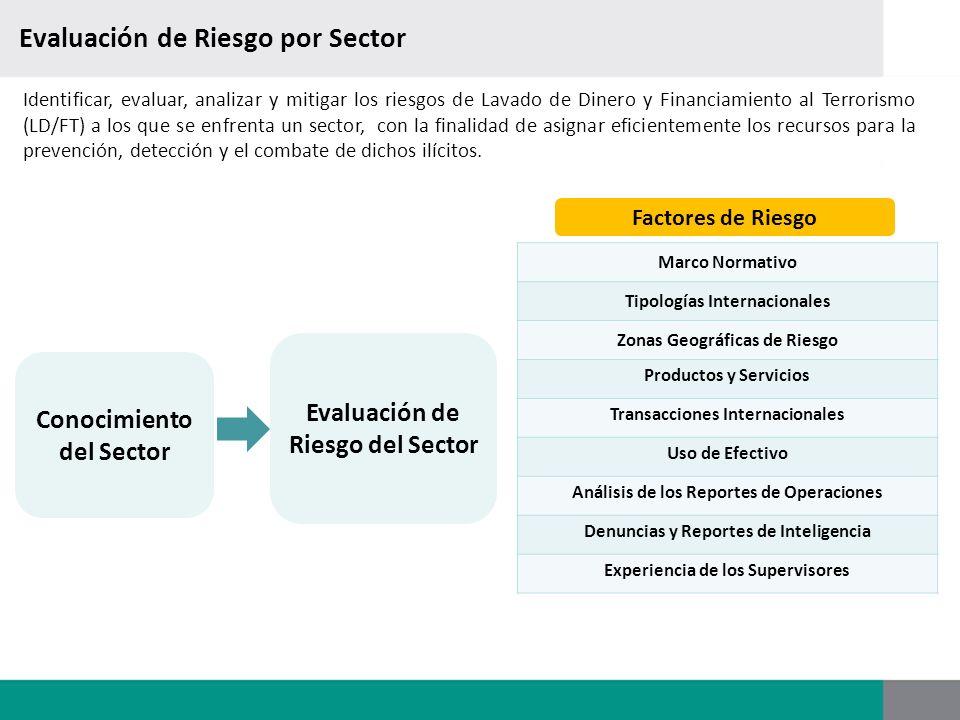 Evaluación de la calidad de la información reportada 1.Selección de reportes de operaciones (ROIs, ROIPs y RORs) y de operaciones de dólares en efectivo (FDE), por Sujeto Obligado o Sector a evaluar.