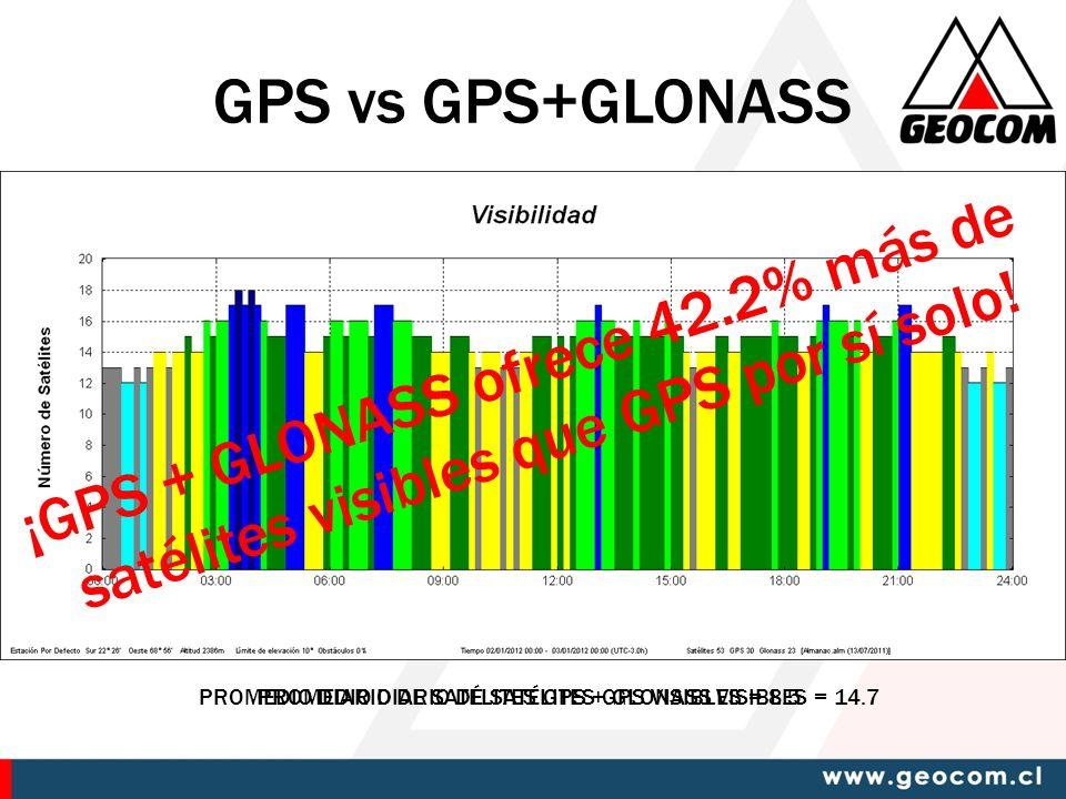 PROMEDIO DIARIO DE SATÉLITES GPS VISIBLES = 8.5 PROMEDIO DIARIO DE SATÉLITES GPS + GLONASS VISIBLES = 14.7 ¡GPS + GLONASS ofrece 42.2% más de satélites visibles que GPS por sí solo.