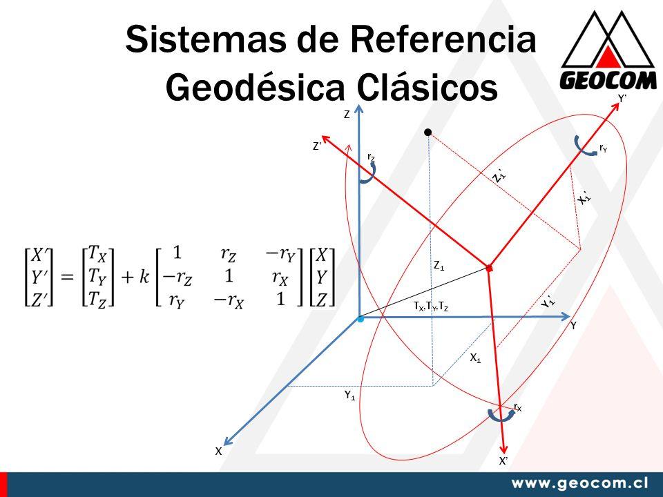 Sistemas de Referencia Geodésica Clásicos X Y Z X Y Z Y1Y1 X1X1 Z1Z1 X 1 Y 1 Z 1 T X,T Y,T Z rZrZ rYrY rXrX