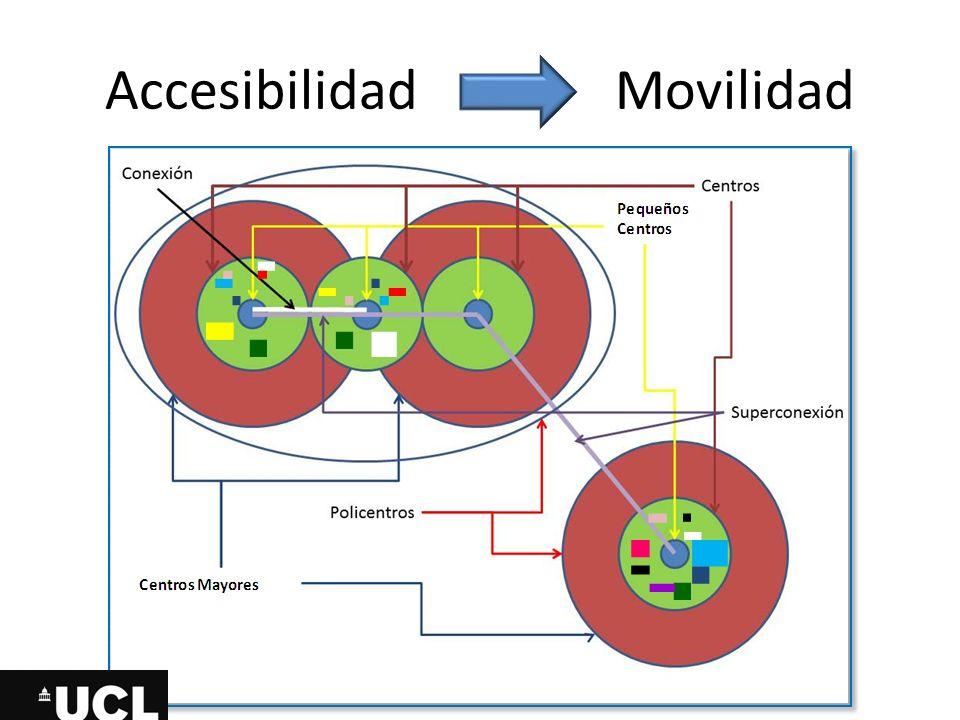 Accesibilidad Movilidad
