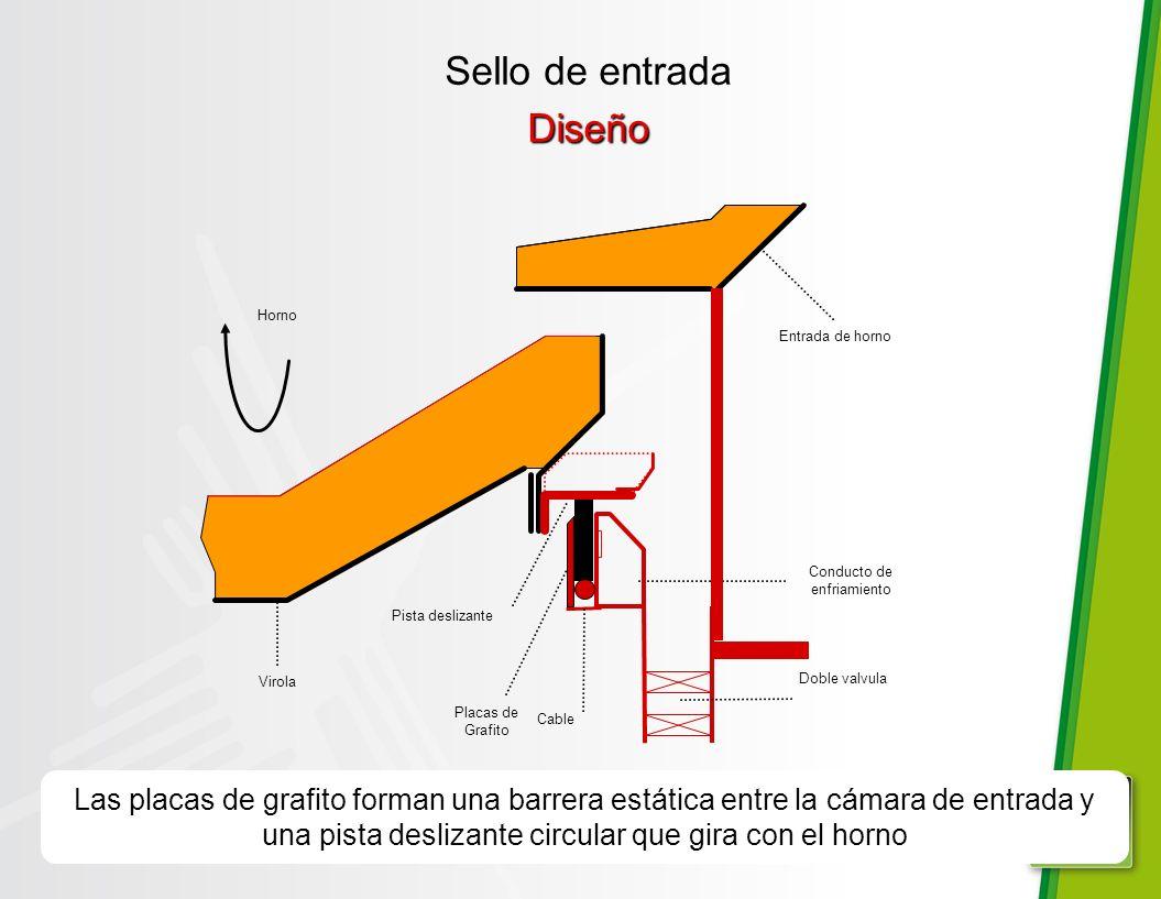 Diseño Las placas de grafito forman una barrera estática entre la cámara de entrada y una pista deslizante circular que gira con el horno Conducto de enfriamiento Placas de Grafito Entrada de horno Pista deslizante Virola Horno Doble valvula Cable