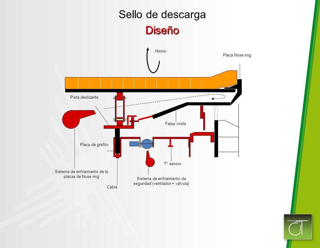Sello de descargaDiseño Placa Nose ring Placa de grafito Cable T° sensor Sistema de enfriamiento de seguridad (ventilador + válvula) Sistema de enfriamiento de la placas de Nose ring Horno Falsa virola Pista deslizante
