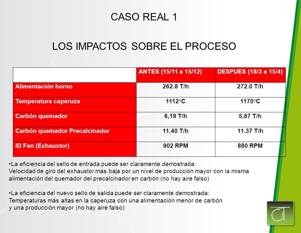 CASO REAL 1 ANTES (15/11 a 15/12)DESPUES (18/3 a 15/4) Alimentación horno262.8 T/h272.0 T/h Temperatura caperuza1112°C1170°C Carbón quemador6,19 T/h5,87 T/h Carbón quemador Precalcinador11.40 T/h11.37 T/h ID Fan (Exhaustor)902 RPM880 RPM La eficiencia del sello de entrada puede ser claramente demostrada: Velocidad de giro del exhaustor mas baja por un nivel de producción mayor con la misma alimentación del quemador del precalcinador en carbón (no hay aire falso) La eficiencia del nuevo sello de salida puede ser claramente demostrada: Temperaturas más altas en la caperuza con una alimentación menor de carbón y una producción mayor (no hay aire falso) LOS IMPACTOS SOBRE EL PROCESO