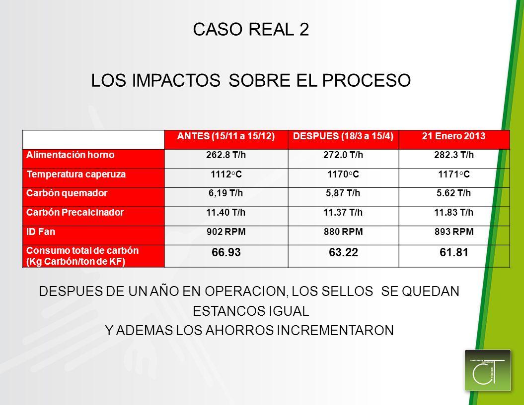 CASO REAL 2 LOS IMPACTOS SOBRE EL PROCESO DESPUES DE UN AÑO EN OPERACION, LOS SELLOS SE QUEDAN ESTANCOS IGUAL Y ADEMAS LOS AHORROS INCREMENTARON ANTES (15/11 a 15/12)DESPUES (18/3 a 15/4)21 Enero 2013 Alimentación horno262.8 T/h272.0 T/h282.3 T/h Temperatura caperuza1112°C1170°C1171°C Carbón quemador6,19 T/h5,87 T/h5.62 T/h Carbón Precalcinador11.40 T/h11.37 T/h11.83 T/h ID Fan902 RPM880 RPM893 RPM Consumo total de carbón (Kg Carbón/ton de KF) 66.9363.2261.81