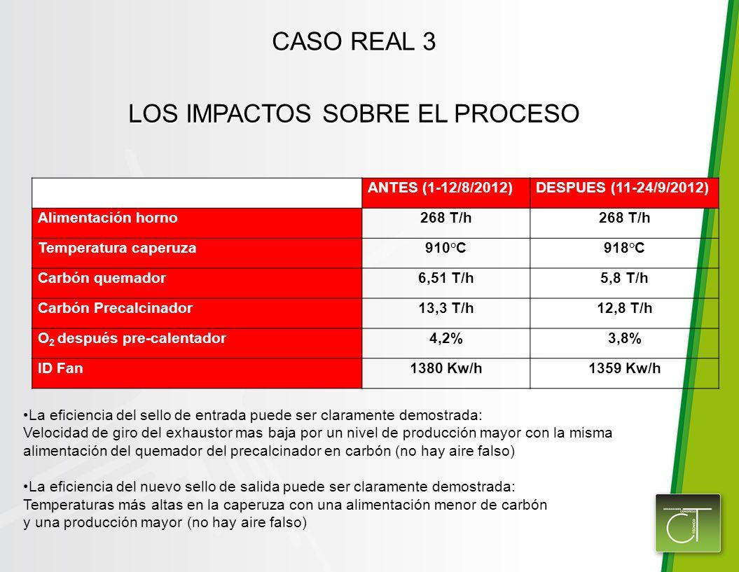 CASO REAL 3 La eficiencia del sello de entrada puede ser claramente demostrada: Velocidad de giro del exhaustor mas baja por un nivel de producción ma