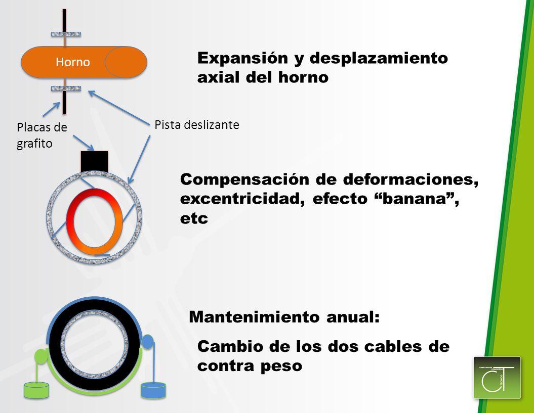 Horno Expansión y desplazamiento axial del horno Pista deslizante Placas de grafito Compensación de deformaciones, excentricidad, efecto banana, etc M