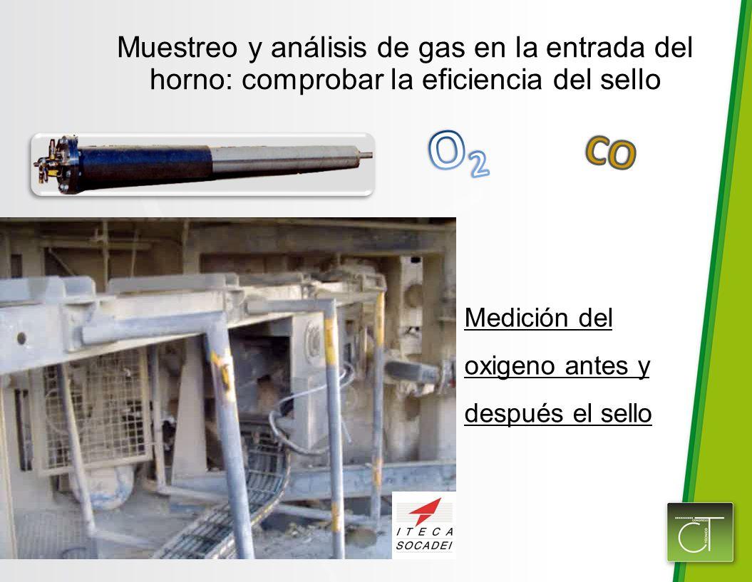 Muestreo y análisis de gas en la entrada del horno: comprobar la eficiencia del sello Medición del oxigeno antes y después el sello