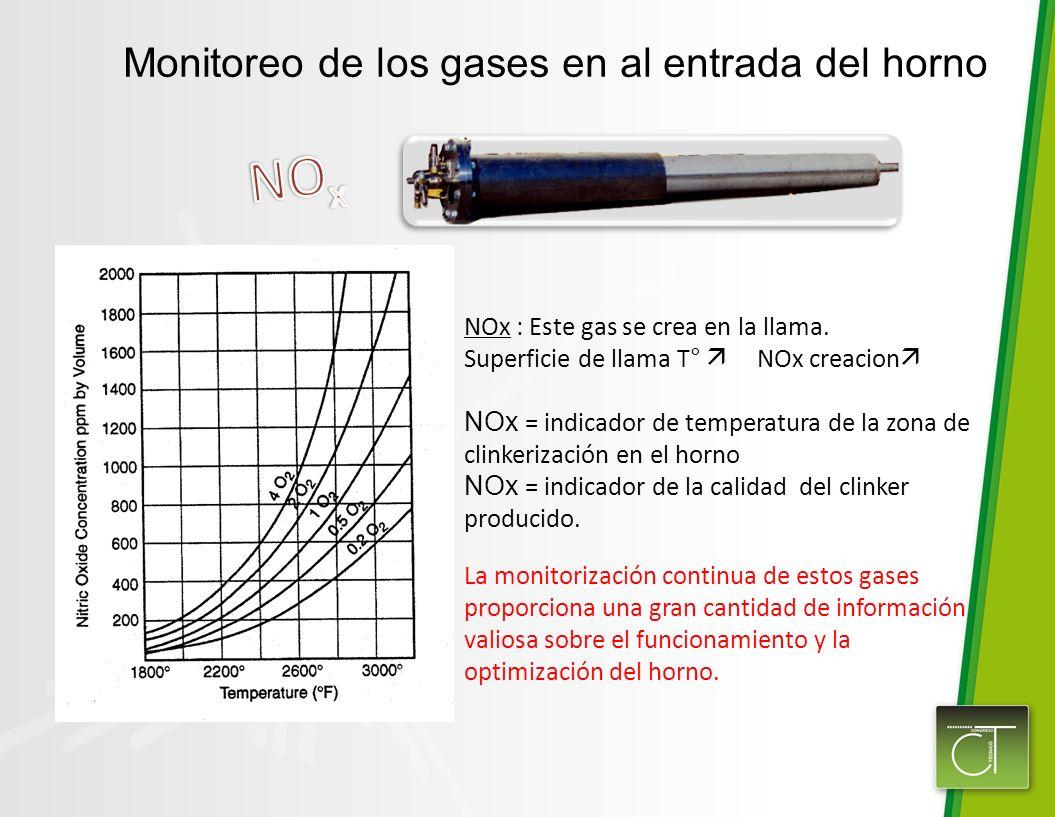 NOx : Este gas se crea en la llama. Superficie de llama T° NOx creacion NOx = indicador de temperatura de la zona de clinkerización en el horno NOx =