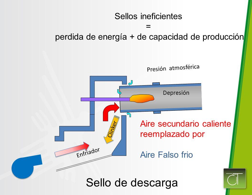 Sello de descarga Sellos ineficientes = perdida de energía + de capacidad de producción Aire secundario caliente reemplazado por Aire Falso frio Depresión Presión atmosférica Clinker Enfriador