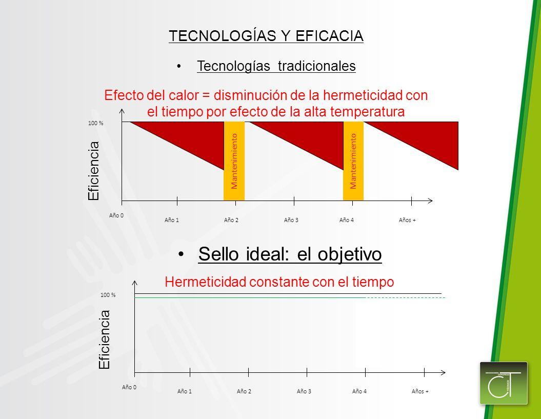 Sello ideal: el objetivo Hermeticidad constante con el tiempo TECNOLOGÍAS Y EFICACIA Tecnologías tradicionales Efecto del calor = disminución de la hermeticidad con el tiempo por efecto de la alta temperatura Año 0 Año 1Año 2Año 3Año 4Años + 100 % Mantenimiento Año 0 Año 1Año 2Año 3Año 4Años + 100 % Mantenimiento: Cambio de la placas Eficiencia