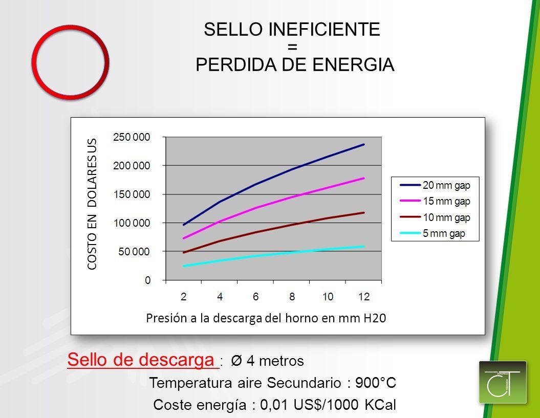 Sello de descarga : Ø 4 metros Temperatura aire Secundario : 900°C Coste energía : 0,01 US$/1000 KCal SELLO INEFICIENTE = PERDIDA DE ENERGIA PERDIDA DE ENERGIA COSTO EN DOLARES US Presión a la descarga del horno en mm H20