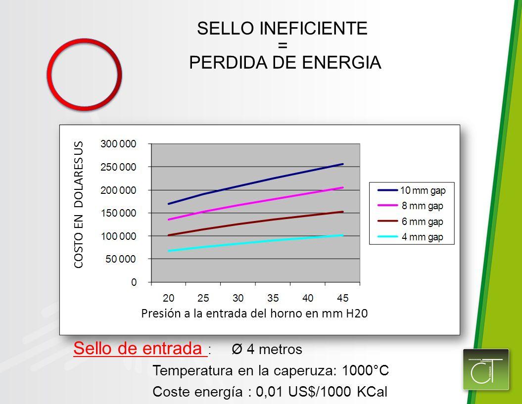 SELLO INEFICIENTE = PERDIDA DE ENERGIA PERDIDA DE ENERGIA Sello de entrada : Ø 4 metros Temperatura en la caperuza: 1000°C Coste energía : 0,01 US$/1000 KCal COSTO EN DOLARES US Presión a la entrada del horno en mm H20