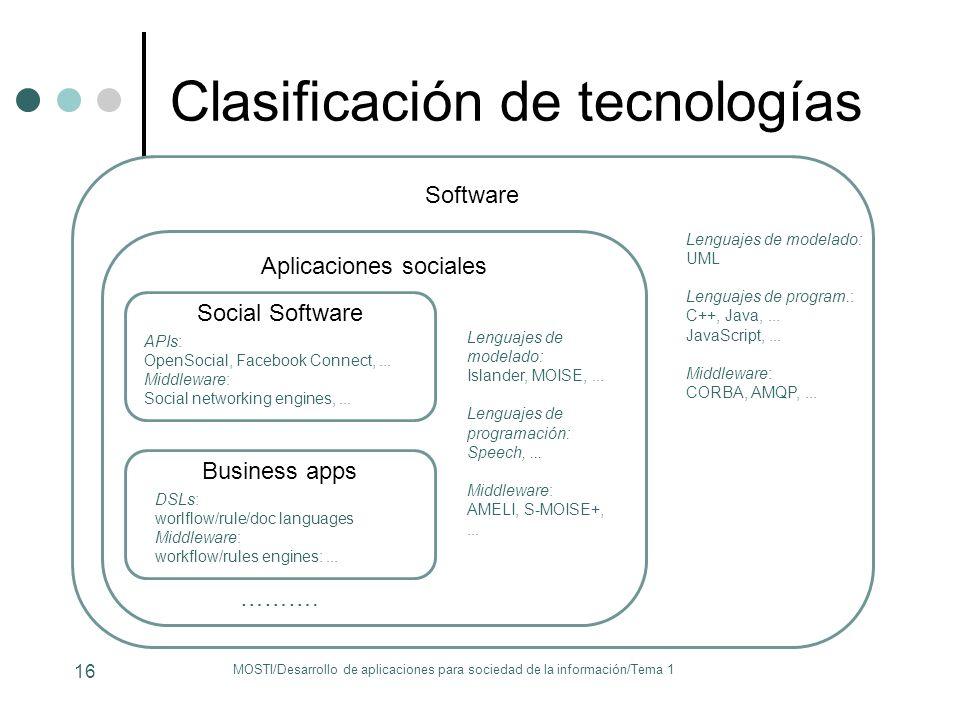 Software Aplicaciones sociales Clasificación de tecnologías MOSTI/Desarrollo de aplicaciones para sociedad de la información/Tema 1 16 Lenguajes de mo