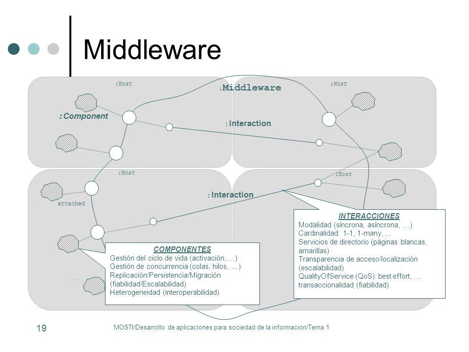 : Middleware : Component … attached : Interaction :Host COMPONENTES Gestión del ciclo de vida (activación, …) Gestión de concurrencia (colas, hilos, …