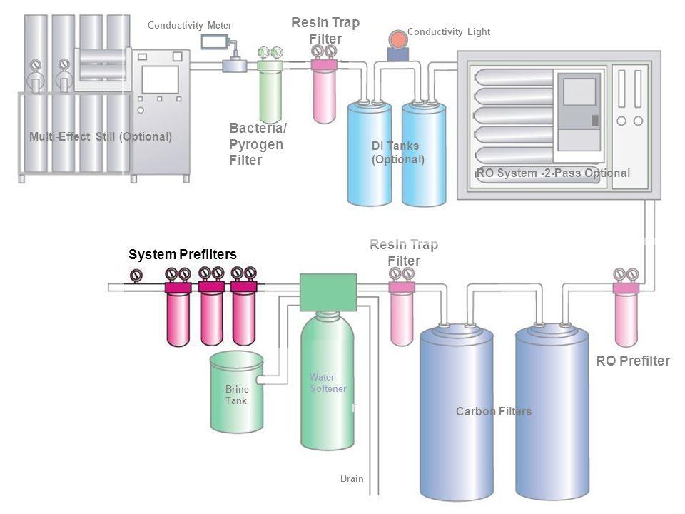 Pretratamiento Físico Filtración de Cartucho Filtración de Cartucho – Rango de retención de tamaño de partículas – Variedad de estilos y tamaños de ho