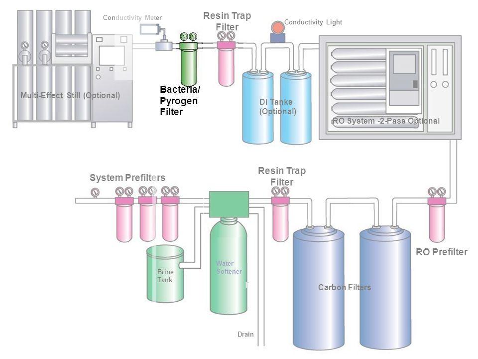 Filtración Final Remoción Bacterial Usualmente con filtros de 0.2 micrones Se facilita con Sanitización Periódica del Sistema Remoción de Endotoxinas Requieres de Ultrafiltración Remoción Bacterial Usualmente con filtros de 0.2 micrones Se facilita con Sanitización Periódica del Sistema Remoción de Endotoxinas Requieres de Ultrafiltración
