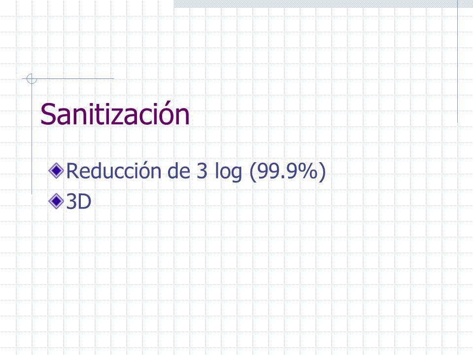 D - Value Tiempo (minutos) para reducir el Bioburden Microbial en 1 log 6D - Value Tiempo (minutos) para reducir el Bioburden Microbial en 6 log