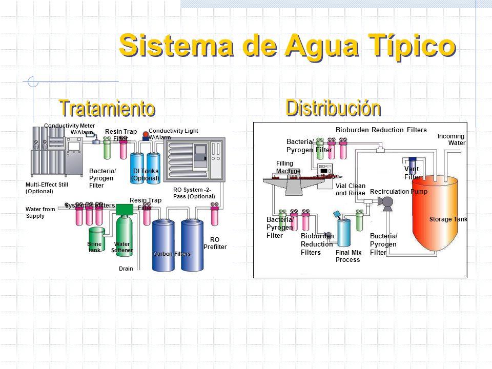 La Necesidad del tratamiento de Aguas Protección del producto Final Salvaguardar la pureza del proceso Aseptico Seguro contra la contaminación del Sis