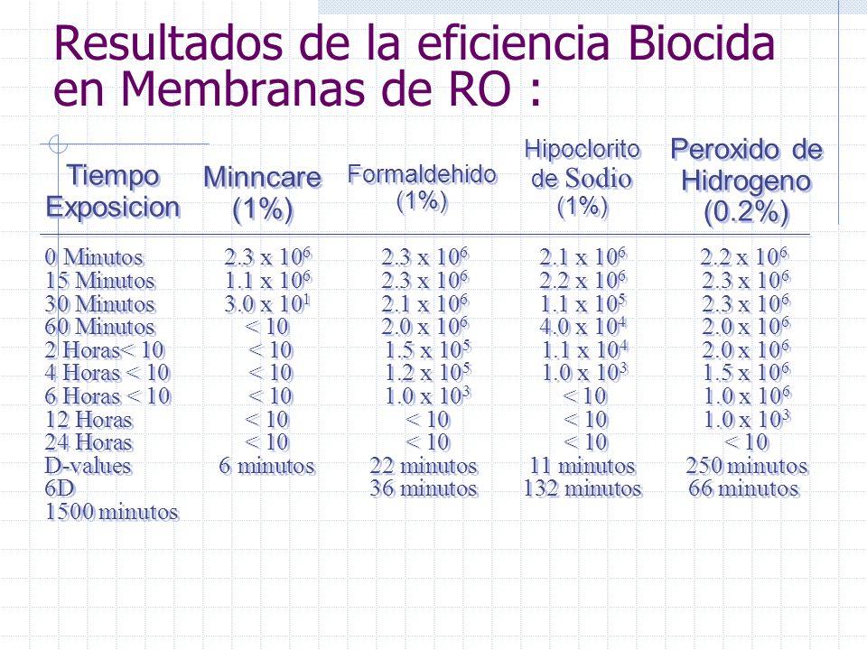 Ejemplos de Agentes Químicos Usados en la sanitización/Desinfección de las membranas de RO Formaldehido [2%] Hipoclorito de Sodio [0.001%] Peroxido de Hidrogeno [0.2%] Peroxido de Hidrogeno / Acido Peracetico ( Minncare) [1%]