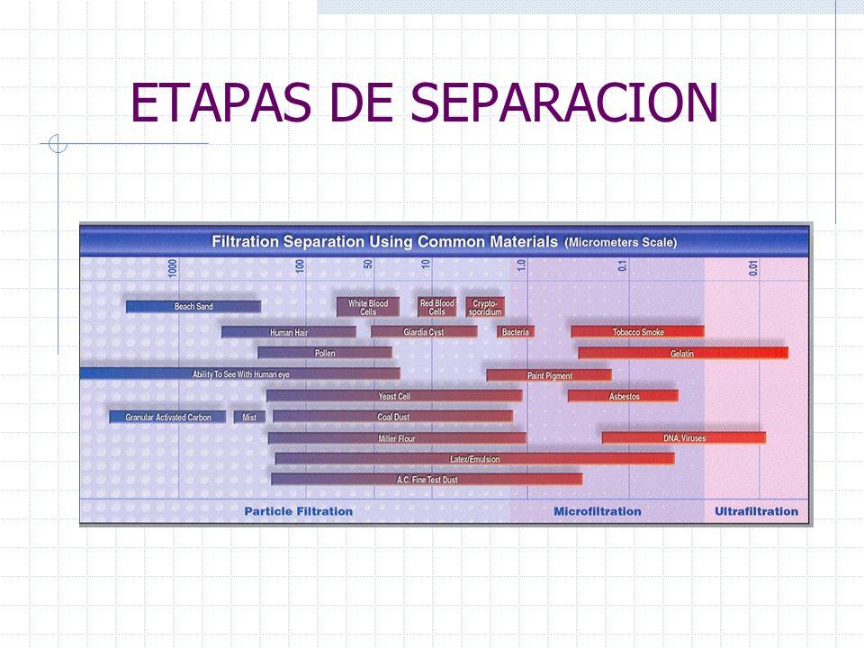 Metodos de Sanitización del Equipo Recirculación Inyección Continua Remojado Estático
