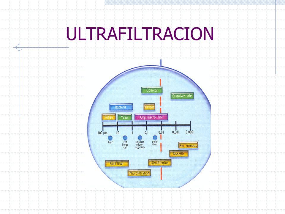 ULTRAFILTRACION