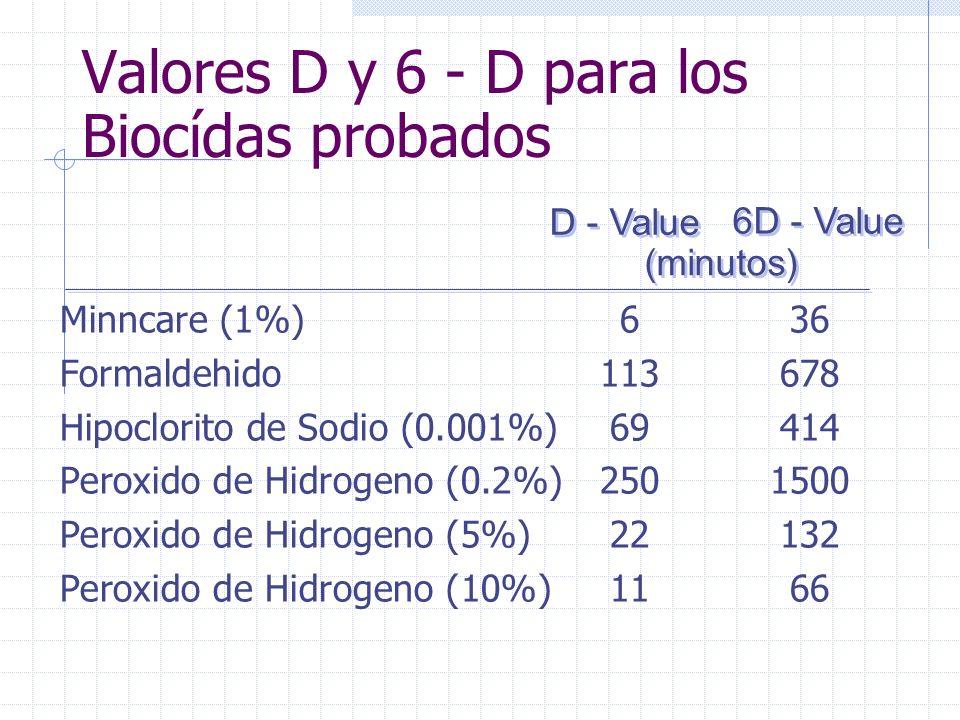 Resultados de Eficacia Biocída en Sistemas de Distribución de Agua: 0 Minutos2.3 x 10 6 2.1 x 10 6 2.0 x 10 6 15 Minutos 1.1 x 10 6 2.0 x 10 6 2.0 x 10 6 30 Minutos 3.0 x 10 1 2.0 x 10 6 2.0 x 10 5 60 Minutos < 101.0 x 10 5 < 10 2 Horas< 10 < 10 < 10 4 Horas < 10 < 10 < 10 6 Horas < 10 < 10 < 10 12 Horas < 10 < 10 < 10 24 Horas < 10 < 10 < 10 D-values6 Minutos 22 Minutos 11 Minutos 6D36 Minutos 132 Minutos 66 Minutos 0 Minutos2.3 x 10 6 2.1 x 10 6 2.0 x 10 6 15 Minutos 1.1 x 10 6 2.0 x 10 6 2.0 x 10 6 30 Minutos 3.0 x 10 1 2.0 x 10 6 2.0 x 10 5 60 Minutos < 101.0 x 10 5 < 10 2 Horas< 10 < 10 < 10 4 Horas < 10 < 10 < 10 6 Horas < 10 < 10 < 10 12 Horas < 10 < 10 < 10 24 Horas < 10 < 10 < 10 D-values6 Minutos 22 Minutos 11 Minutos 6D36 Minutos 132 Minutos 66 Minutos Tiempo de Exposición Minncare (1%) Peroxido de Hidrogeno (5%) Peroxido de Hidrogeno (10%)