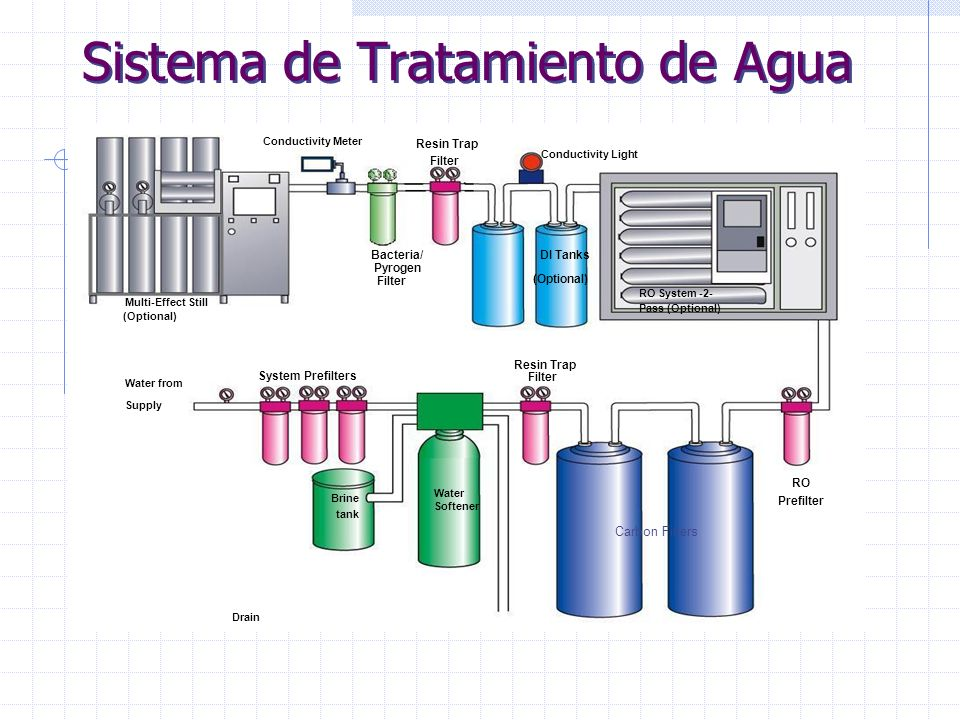 Sistema de Tratamiento de Agua Multi-Effect Still (Optional) DI Tanks (Optional) Resin Trap Filter Conductivity Meter RO System -2- Pass (Optional) System Prefilters Water Softener Drain Brine tank RO Prefilter Bacteria/ Pyrogen Filter Conductivity Light Resin Trap Filter Water from Supply Carbon Filters