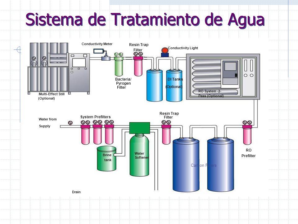 Minncare ® Esterilizante en Frio Una solucion alternativa no solo para la desinfección sino para la esterilización de las areas en la industria BioMédica, Biotech, Farmacéutica y de Semiconductores.