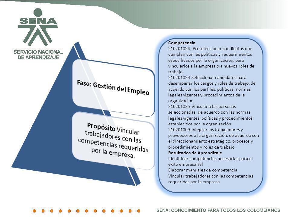 Competencia 210201024 Preseleccionar candidatos que cumplan con las políticas y requerimientos especificados por la organización, para vincularlos a l
