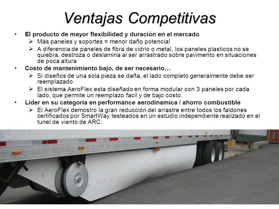 Ventajas Competitivas El producto de mayor flexibilidad y duración en el mercado Más paneles y soportes = menor daño potencial A diferencia de paneles