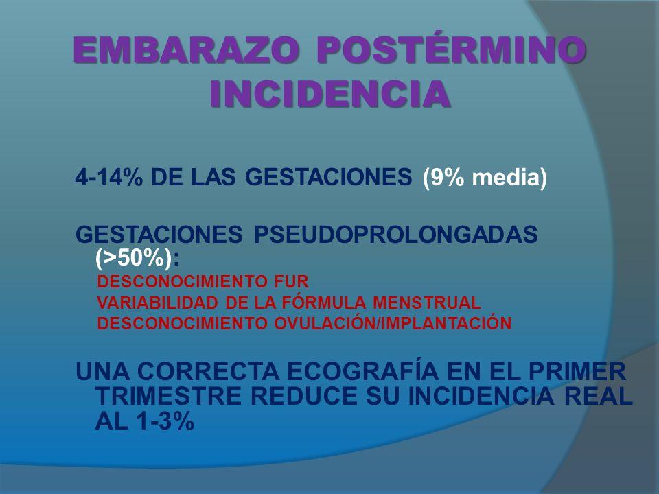 EMBARAZO POSTÉRMINO INCIDENCIA 4-14% DE LAS GESTACIONES (9% media) GESTACIONES PSEUDOPROLONGADAS (>50%): DESCONOCIMIENTO FUR VARIABILIDAD DE LA FÓRMULA MENSTRUAL DESCONOCIMIENTO OVULACIÓN/IMPLANTACIÓN UNA CORRECTA ECOGRAFÍA EN EL PRIMER TRIMESTRE REDUCE SU INCIDENCIA REAL AL 1-3%