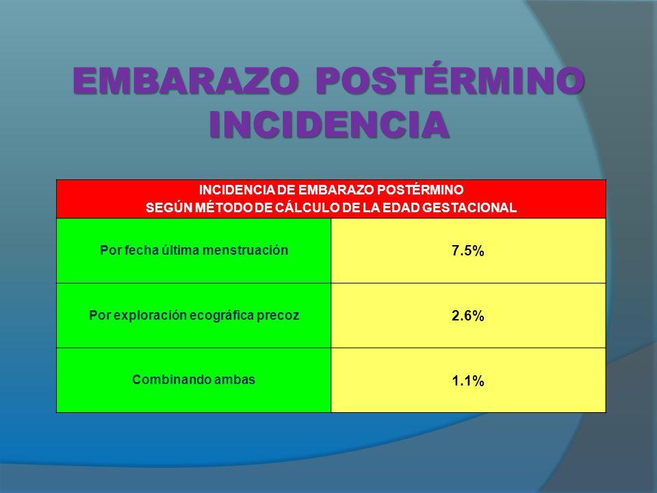 EMBARAZO POSTÉRMINO INCIDENCIA INCIDENCIA DE EMBARAZO POSTÉRMINO SEGÚN MÉTODO DE CÁLCULO DE LA EDAD GESTACIONAL Por fecha última menstruación 7.5% Por exploración ecográfica precoz 2.6% Combinando ambas 1.1%