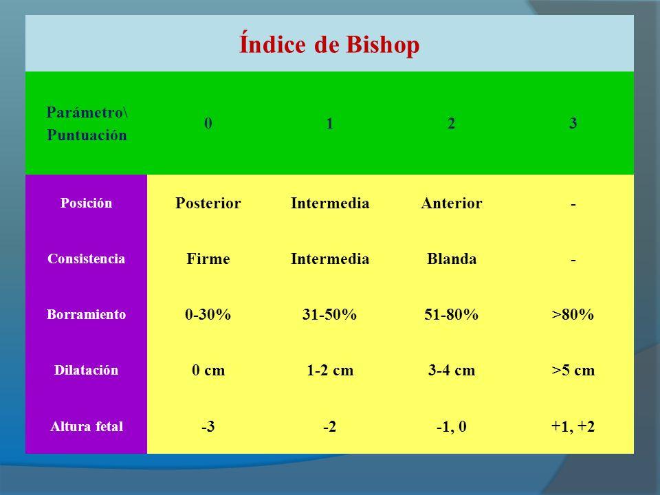 Índice de Bishop Parámetro\ Puntuación 0123 Posición PosteriorIntermediaAnterior- Consistencia FirmeIntermediaBlanda- Borramiento 0-30%31-50%51-80%>80% Dilatación 0 cm1-2 cm3-4 cm>5 cm Altura fetal -3-2-1, 0+1, +2