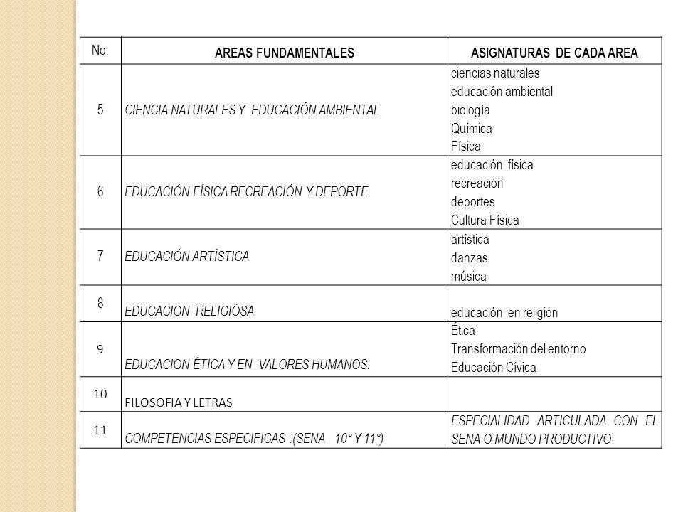 No. AREAS FUNDAMENTALESASIGNATURAS DE CADA AREA 5 CIENCIA NATURALES Y EDUCACIÓN AMBIENTAL ciencias naturales educación ambiental biología Química Físi