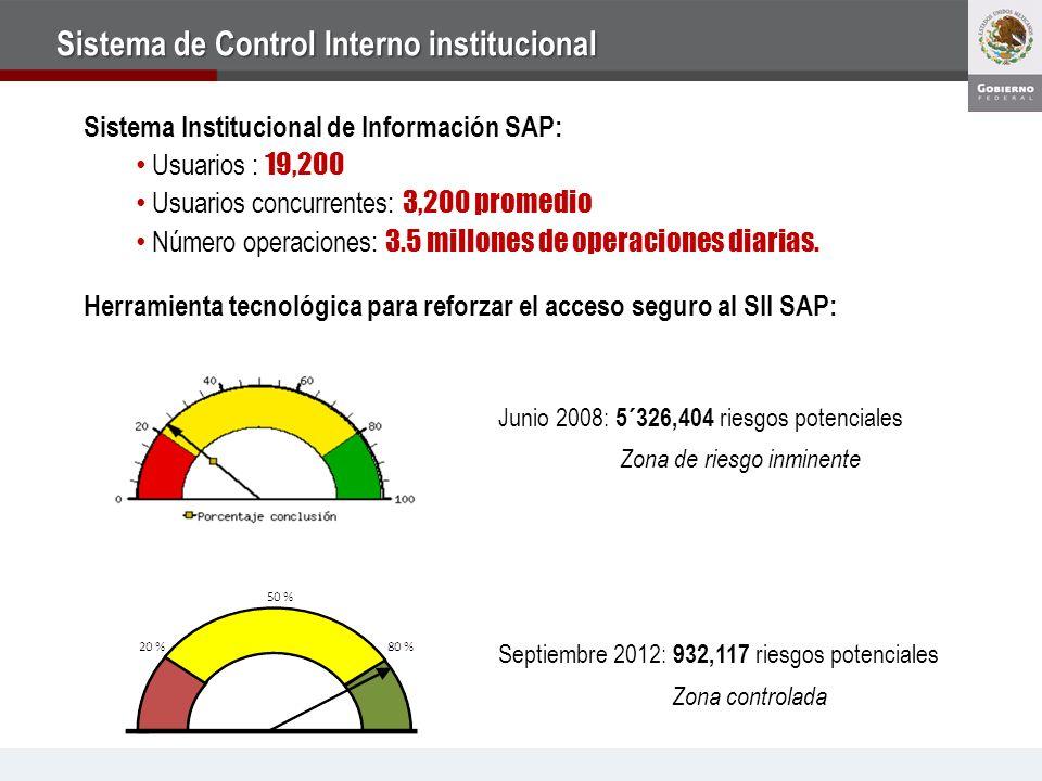 Sistema de Control Interno institucional Sistema Institucional de Información SAP: Usuarios : 19,200 Usuarios concurrentes: 3,200 promedio Número operaciones: 3.5 millones de operaciones diarias.