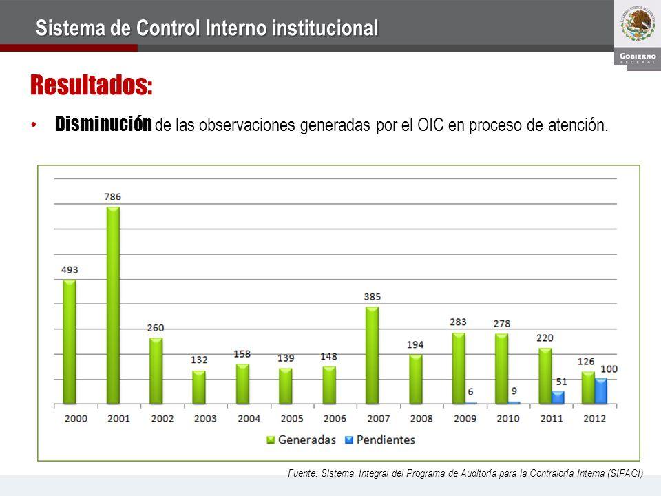 Resultados: Sistema de Control Interno institucional Disminución de las observaciones generadas por el OIC en proceso de atención.