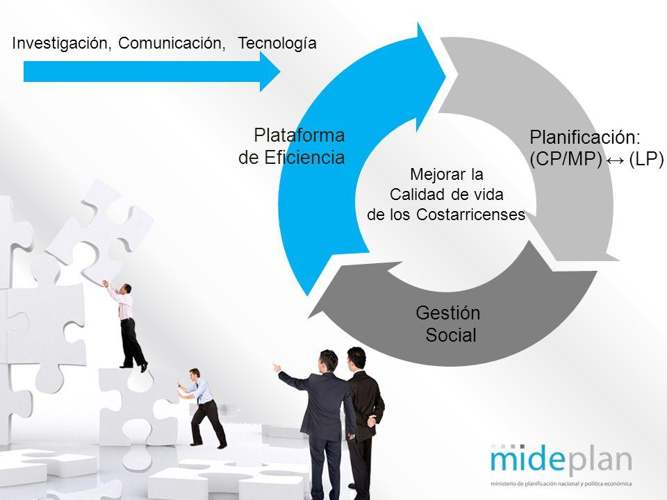 Gestión Social Planificación: (CP/MP) (LP) Mejorar la Calidad de vida de los Costarricenses Plataforma de Eficiencia Investigación, Comunicación, Tecn