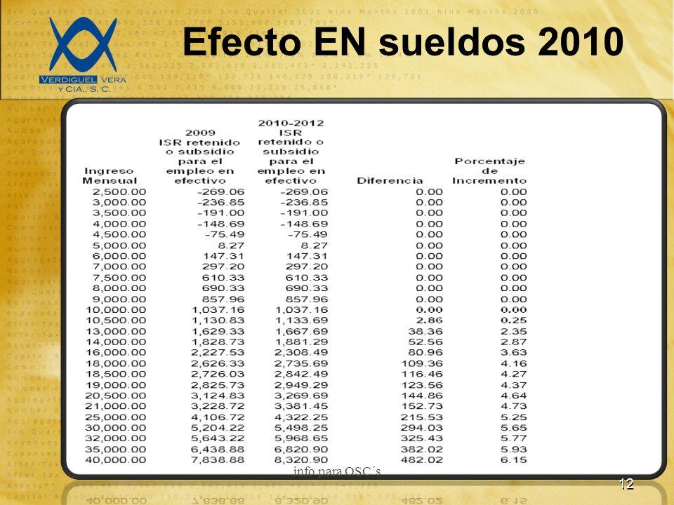 Efecto EN sueldos 2010 12 info para OSC´s