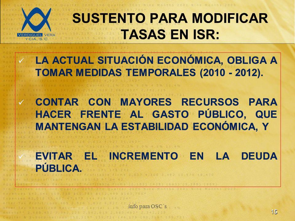 SUSTENTO PARA MODIFICAR TASAS EN ISR: LA ACTUAL SITUACIÓN ECONÓMICA, OBLIGA A TOMAR MEDIDAS TEMPORALES (2010 - 2012).