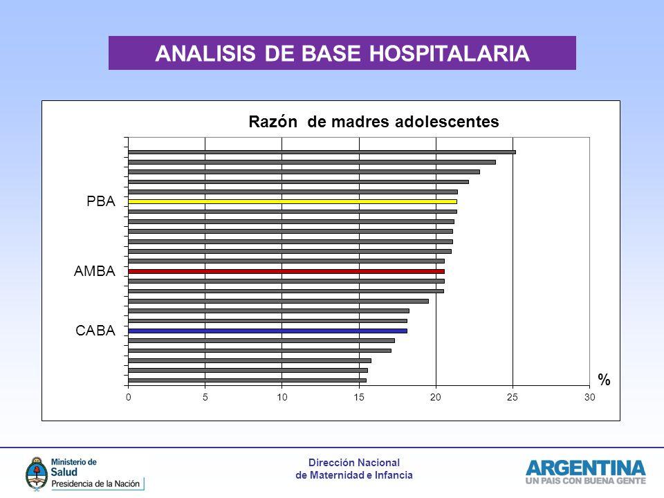 Dirección Nacional de Maternidad e Infancia ANALISIS DE BASE HOSPITALARIA
