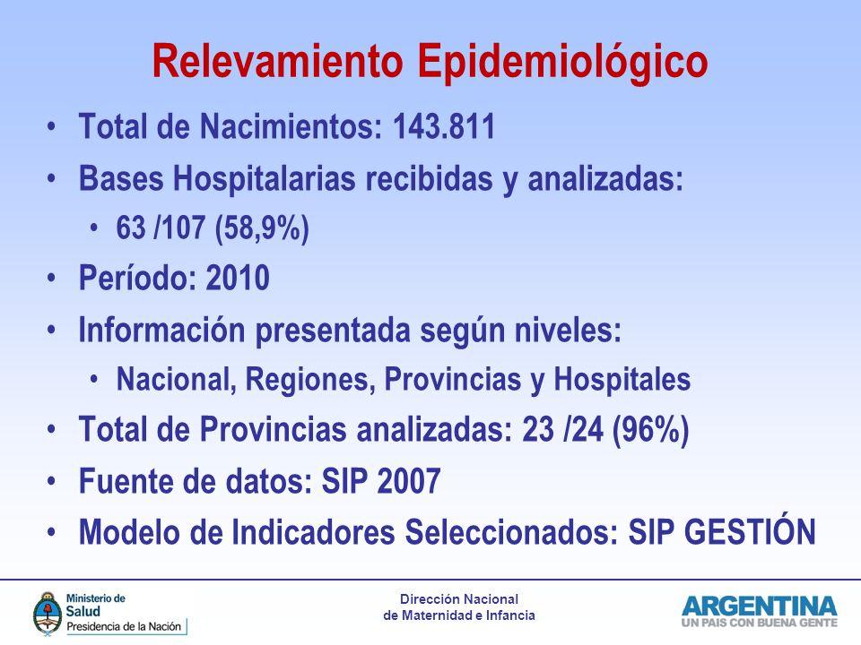 Dirección Nacional de Maternidad e Infancia Relevamiento Epidemiológico Total de Nacimientos: 143.811 Bases Hospitalarias recibidas y analizadas: 63 /107 (58,9%) Período: 2010 Información presentada según niveles: Nacional, Regiones, Provincias y Hospitales Total de Provincias analizadas: 23 /24 (96%) Fuente de datos: SIP 2007 Modelo de Indicadores Seleccionados: SIP GESTIÓN