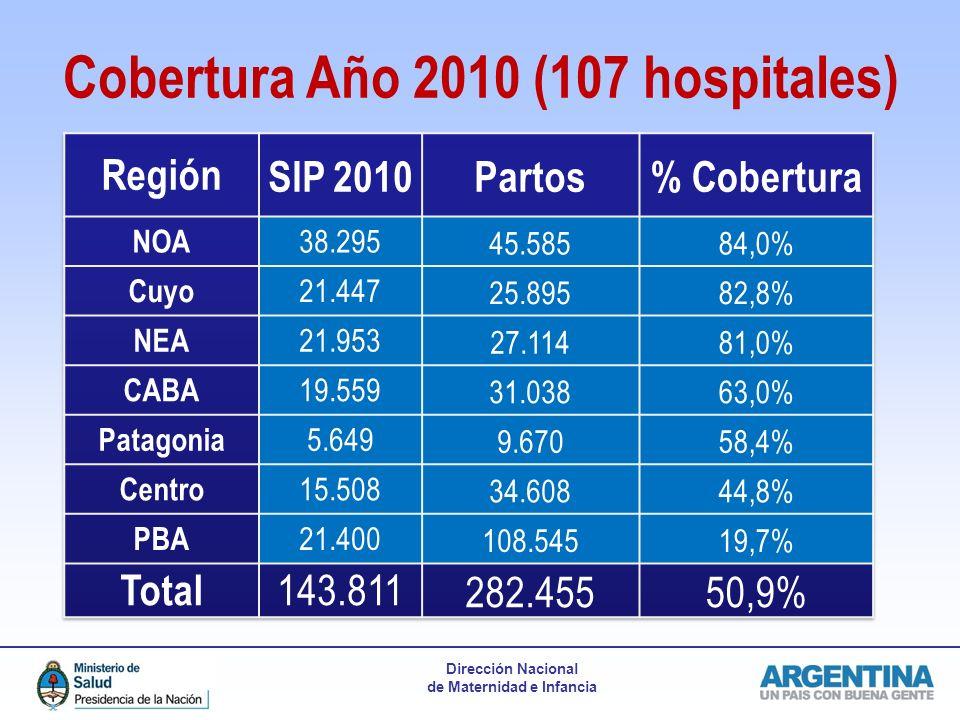 Dirección Nacional de Maternidad e Infancia Cobertura Año 2010 (107 hospitales)