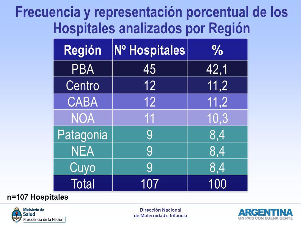 Dirección Nacional de Maternidad e Infancia Frecuencia y representación porcentual de los Hospitales analizados por Región n=107 Hospitales