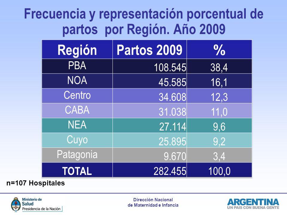 Dirección Nacional de Maternidad e Infancia Frecuencia y representación porcentual de partos por Región. Año 2009 n=107 Hospitales