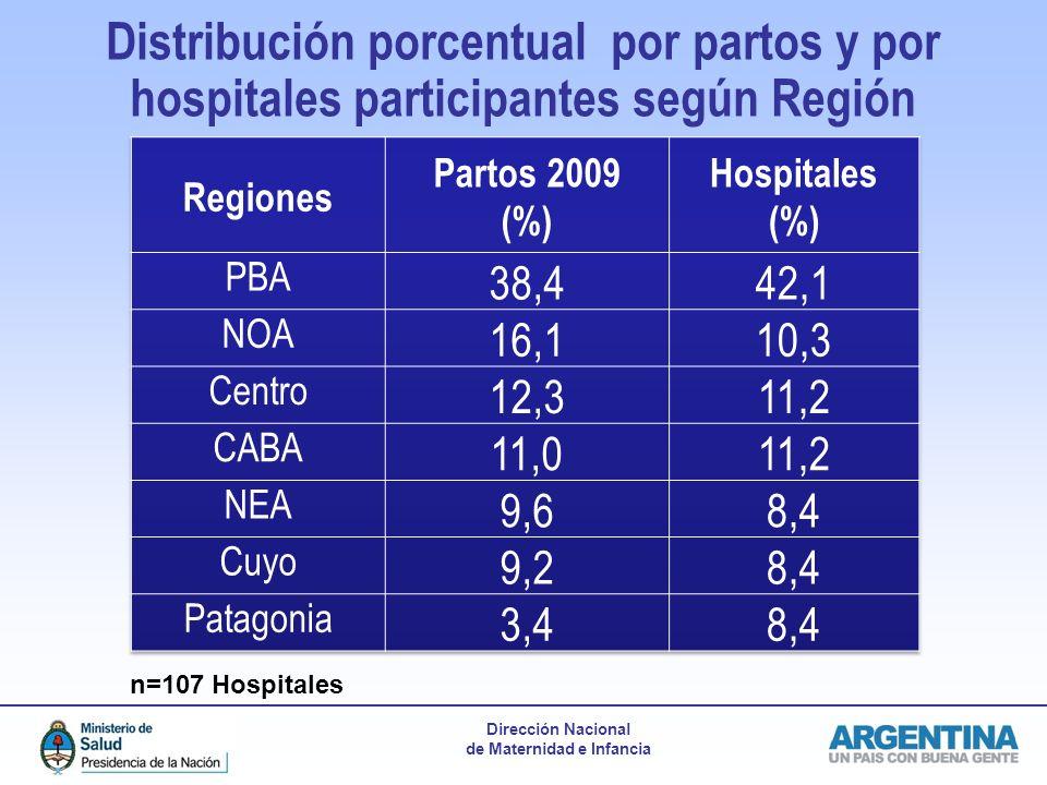 Dirección Nacional de Maternidad e Infancia Distribución porcentual por partos y por hospitales participantes según Región n=107 Hospitales