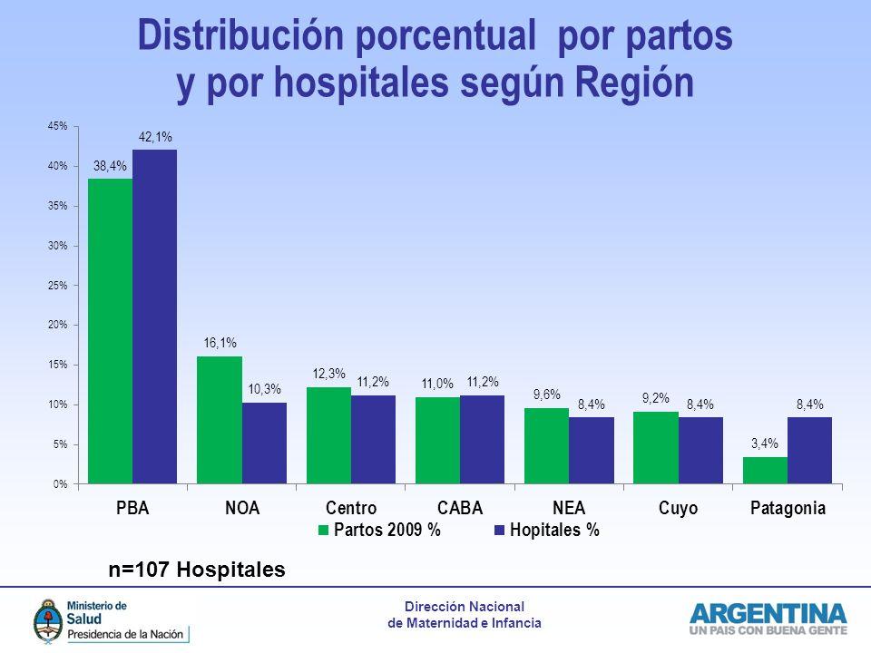 Dirección Nacional de Maternidad e Infancia Distribución porcentual por partos y por hospitales según Región n=107 Hospitales