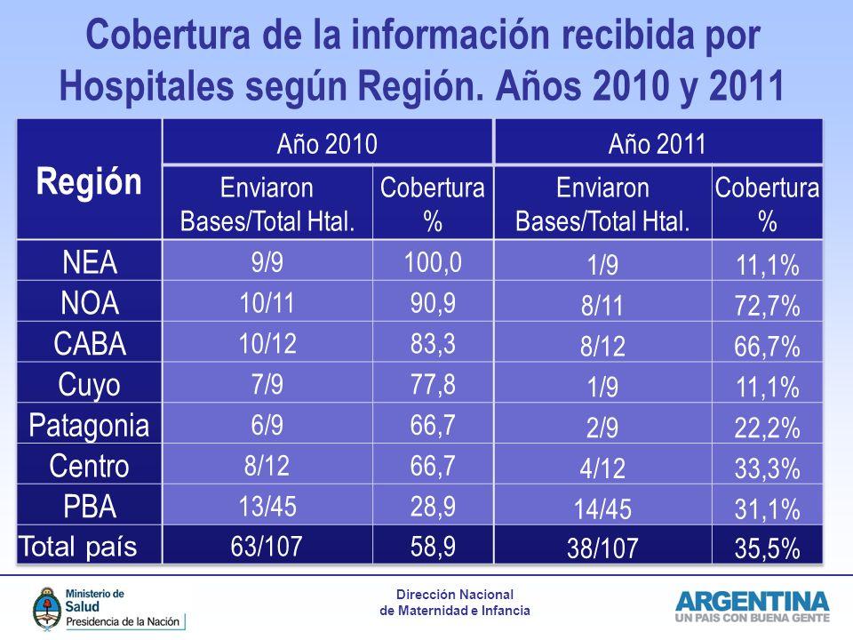 Dirección Nacional de Maternidad e Infancia Cobertura de la información recibida por Hospitales según Región. Años 2010 y 2011 n=107 Hospitales